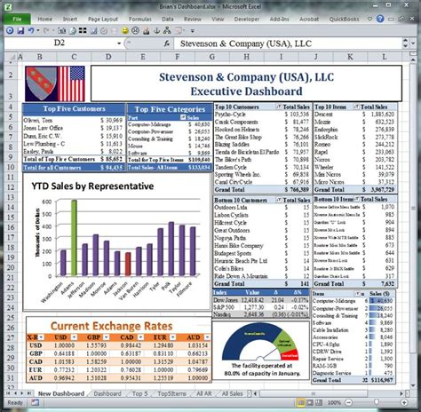 executive dashboard templates free financial dashboards in excel excel dashboard