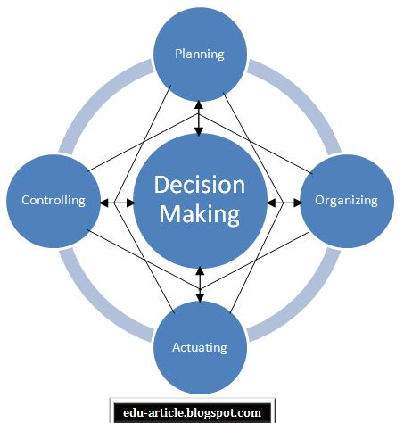 planning pic relation between planning and decision making
