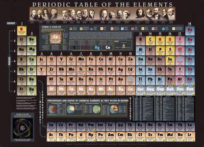 tavola periodica elementi da stare poster della tavola periodica
