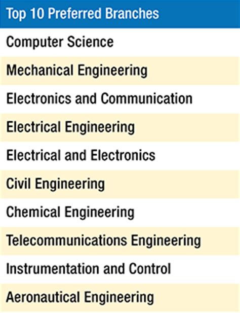 Mba Branch For Computer Science by Top 10 Engineering Branches In India Computer Science