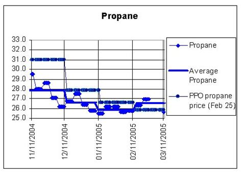 check this out about current propane prices in michigan