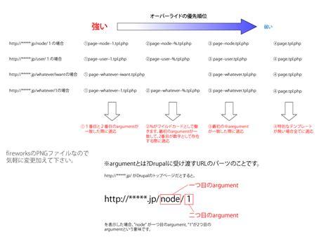 drupal theme user register form drupal7におけるテンプレートファイルのオーバーライド時の命名規則について drupal groups
