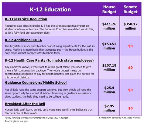 differences between the house and the senate house and senate budget differences on k12 washington