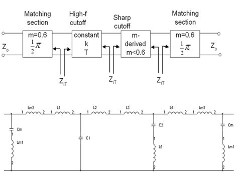 high pass filter microstrip composite low pass filter design with t and π network on microstrip line