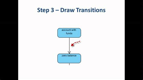 how to draw a state diagram 5 steps to draw a state machine diagram