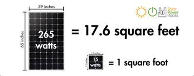 How Do You Find The Square Footage Of A House How Much Electricity Does A Solar Panel Produce