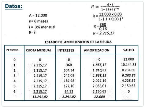 como saber la tasa de un prestamo con los pagos saldo insoluto amortizaci 243 n y fondos de amortizaci 243 n
