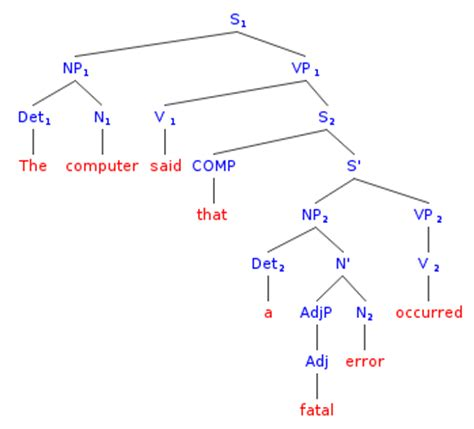 syntax trees for sentences linguistics stack exchange
