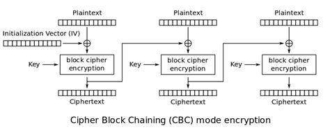 design criteria of block cipher why does aes encryption take more time than decryption