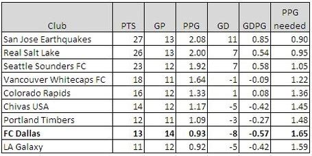 Mls League Table by 2012 Major League Soccer Ot This League Is Relevant Page 20 Neogaf