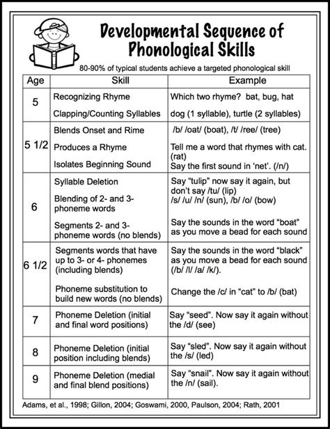 phonological processes worksheets 25 best ideas about phonological awareness on rhyming words for phonemic