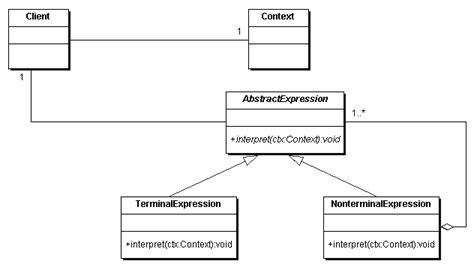 interpreter pattern java exle from a list select the most appropriate pattern for a