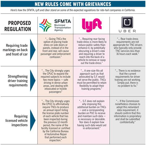 Car Types Lyft by State Approves Sweeping New Regulations For Uber Lyft But