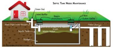 Shower To Bath Switch how does a septic tank work allgood sewer and septic