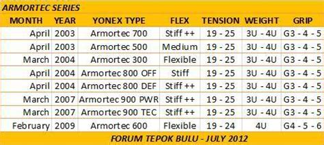 Raket Armortec 700 mega thread database produk yonex japan di abad 21 ftb