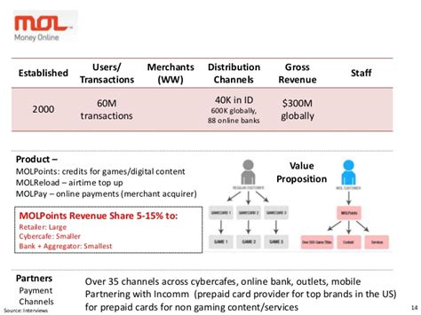 Lyto On 500k payments in indonesia 2014