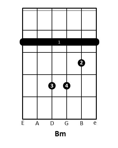 Awesome Guitar Chords Bm7 Mold - Beginner Guitar Piano Chords - zhpf ...