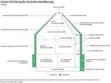 dahrendorf haus facetten der modernen sozialstruktur bpb