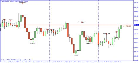 candlestick reversal pattern mt4 forex candlestick indicator money used in sweden