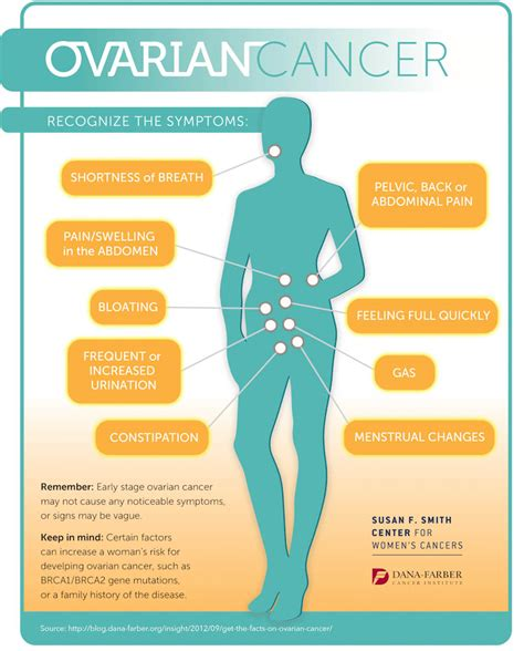 cancer symptoms image gallery ovarian cancer patient symptoms