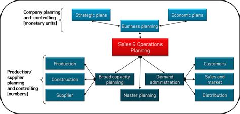 sales and operations planning the how to handbook amazon de thomas