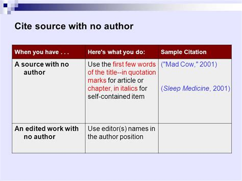 annotated bibliography  author
