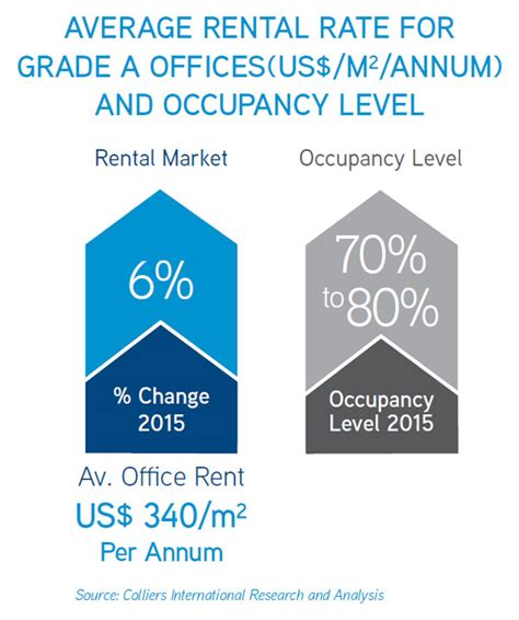 average rent us cairo commercial office market overview colliers