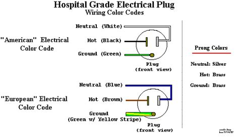 pamia tech tip electrical wiring color codes