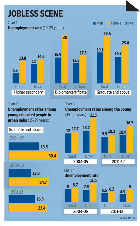 employment and unemployment among youth summary the youth unemployment conundrum livemint