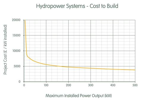cost to build what does it cost to build hydro systems renewables first
