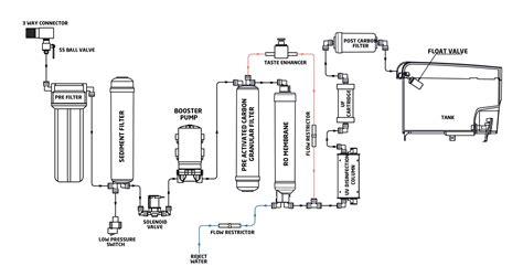 3 post solenoid switch wiring diagram repair wiring scheme