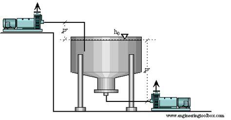 suction header design of pump npsh ملتقى التبريد والتكييف hvacafe