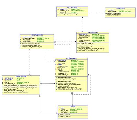 The Anti Pattern Eav Il Database Design The Anti Kyte