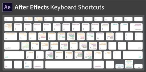 tutorial in keyboard after effects keyboard shortcuts motion interactive