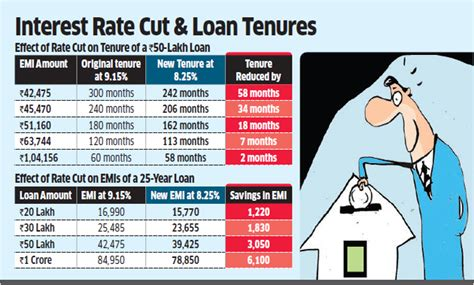 rate of interest for housing loan rate of interest for home loan in lic housing finance 28