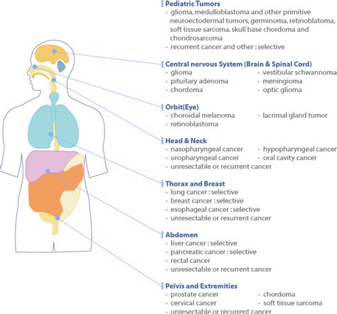 Proton Beam Radiation Side Effects by Proton Therapy Center National Cancer Center Korea
