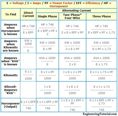formula of kw kva hp for ac and dc voltages