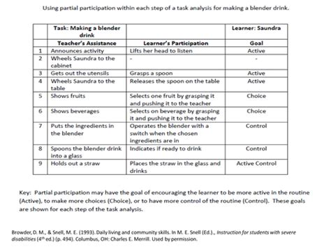 Modules Addressing Special Education And Teacher Education Mast Task Analysis Template