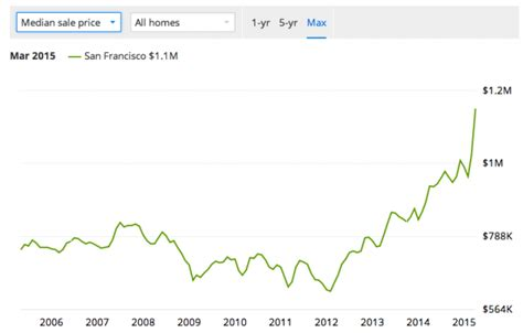 silicon valley housing bubble will social media pop the tech bubble 2 0