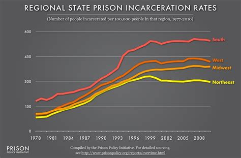 presidents and mass incarceration choices at the top repercussions at the bottom books tracking state prison growth in 50 states prison policy