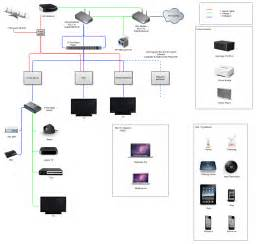 own network home design network diagrams improve team communication