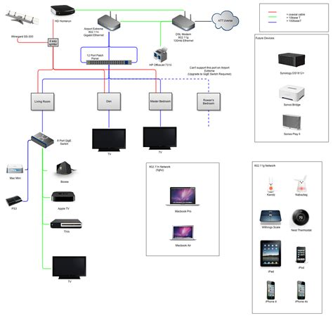 large home network design network diagrams improve team communication
