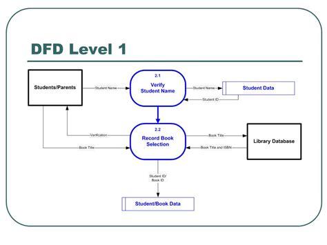data flow diagram exle library management system pasadena library summer reading program data flows
