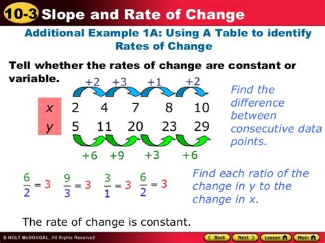 Rate Of Change And Slope Rate Of Change Table