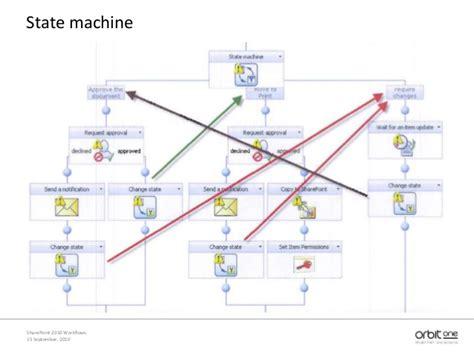 state machine workflow exle sharepoint 2010 workflows nintex