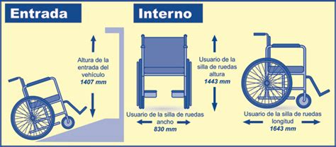 dimensiones sillas de ruedas m 225 ximas dimensiones del usuario de silla de ruedas