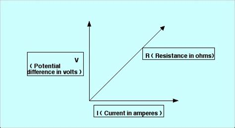 resistance definition synonym edumission physics form 5 chapter 2 problem solving of series and parallel circuit