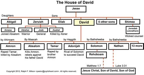the house of david life of david maps and graphics