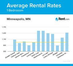 average rent for one bedroom apartment in portland 1000 images about minneapolis living on pinterest