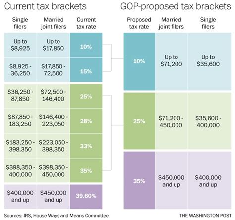 federal tax brackets 2014 blogs on irs tax refund 2014 autos post